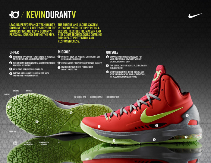 Nike KD V Maryland 554988-610 Tech Sheet