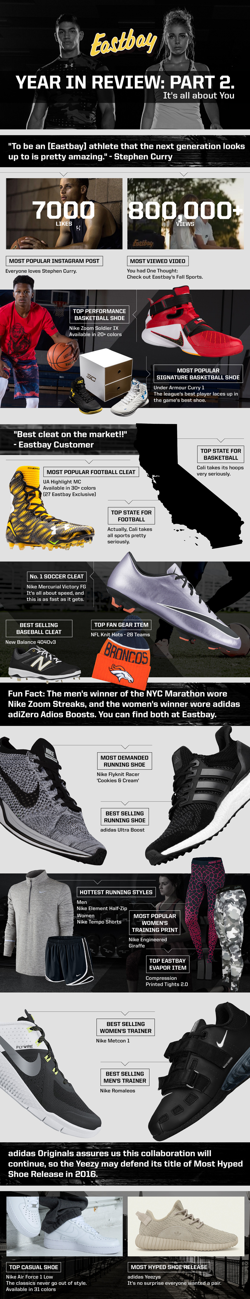 Eastbay-2015-in-review-infographic
